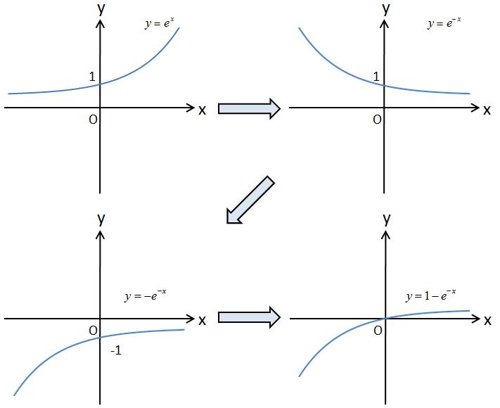 電験2種 一次試験 理論 過渡現象